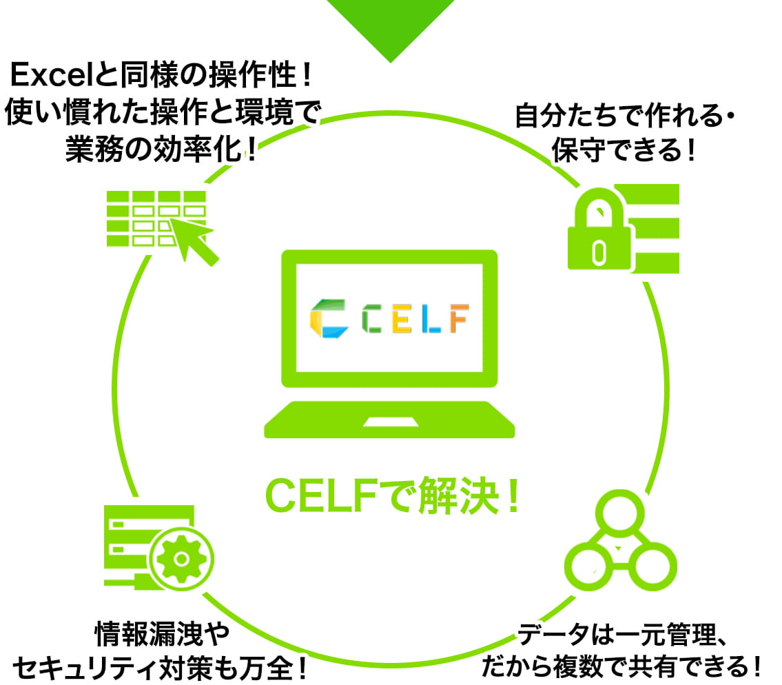 CELFで解決!