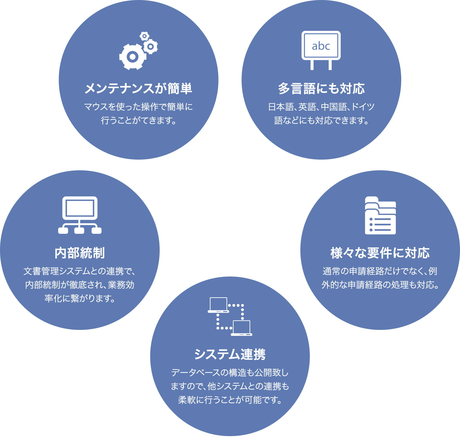 Business WorkFlowの5つの特徴